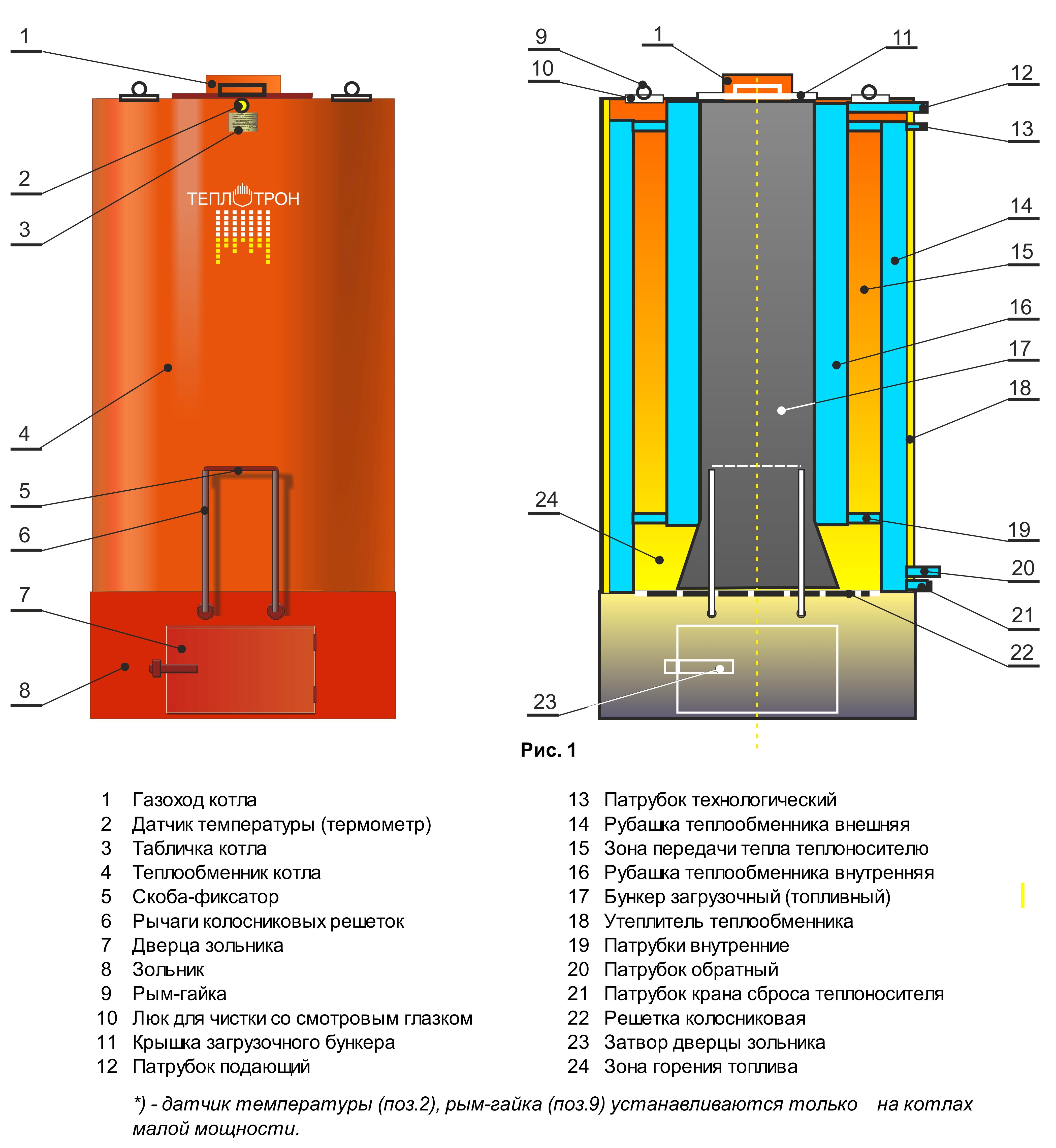 Стоимость теплообменника пластинчатого 0, 3 гкал/час термосифонный теплообменник принцип работы